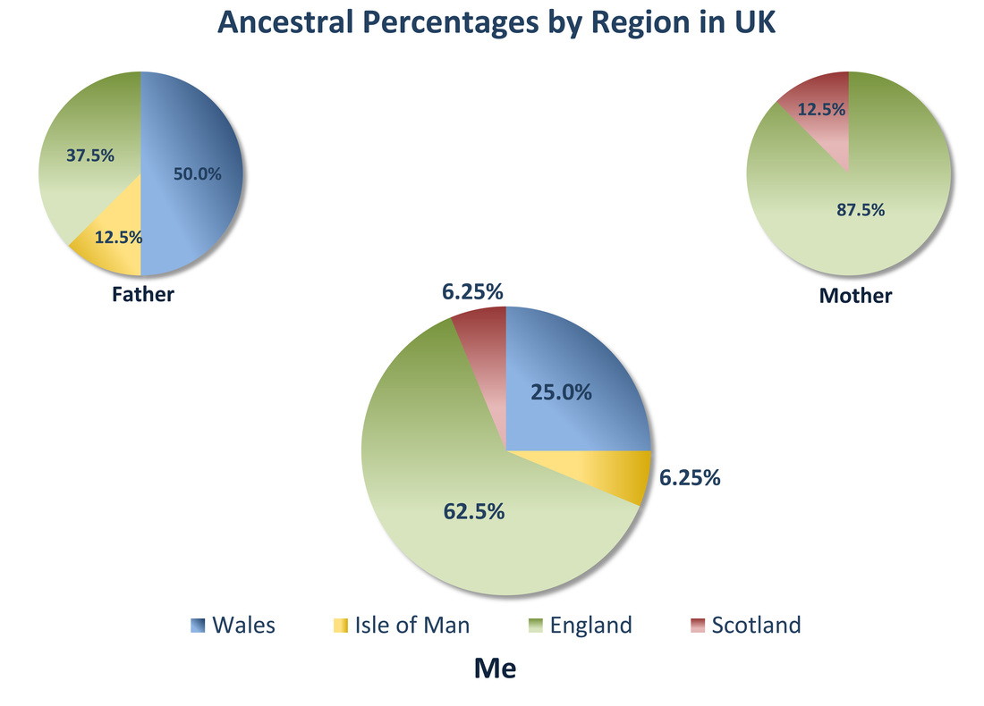 Ancestral Percentage Pie Charts