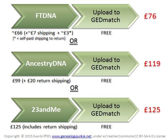 atDNA testing Options in the UK --fishing in one DNA pond (UK costs)